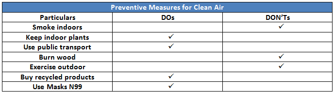 DOs and DON'Ts for Clean Air