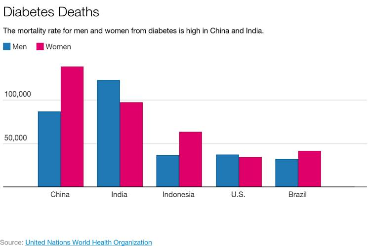 Diabetes Death Ratio