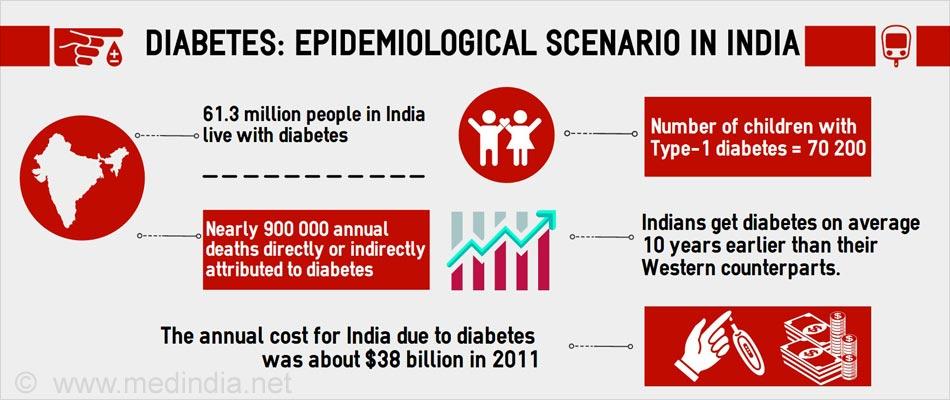 Epidemiological Scenario in India