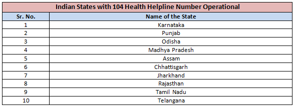 Indian States with 104 Health Helpline Number Operational