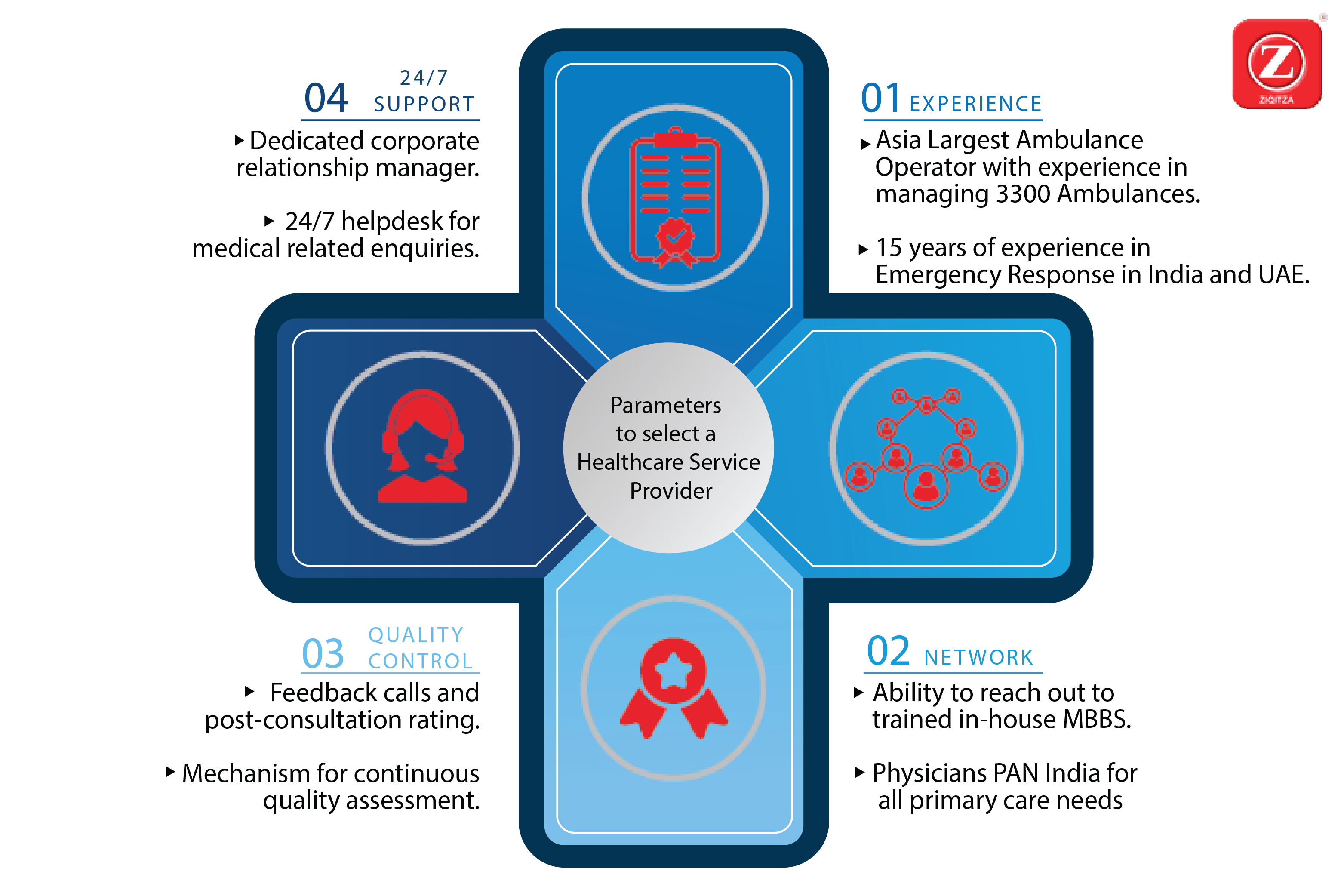 Parameters to select Healthcare Service Provider