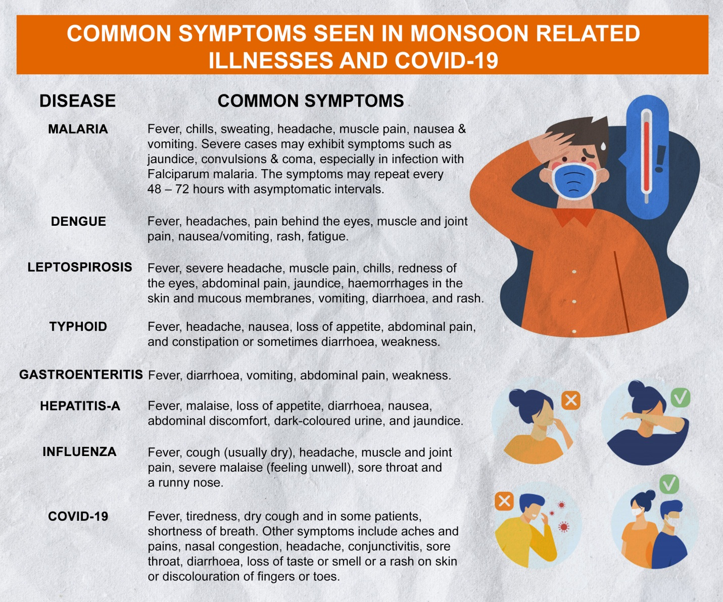 Symptoms In Monsoon Related Illnesses and COVID-19